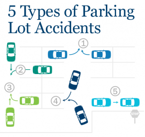 Parking Accidents